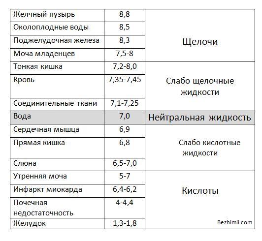 pH таблица